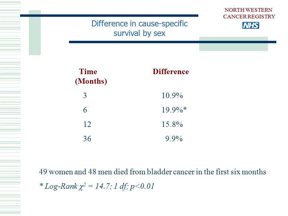 Difference in cause-specific survival by sex Time Difference (Months) 3 10.9% 6 19.9%* 12 15.8% 36 9.9% 49 women and 48 men died from bladder cancer in the first six months * Log-Rank  2 = 14.7; 1 df; p<0.01 NORTH WESTERN CANCER REGISTRY