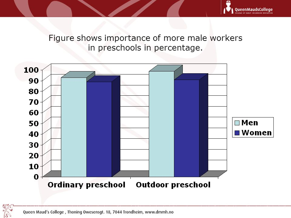 Figure shows importance of more male workers in preschools in percentage.