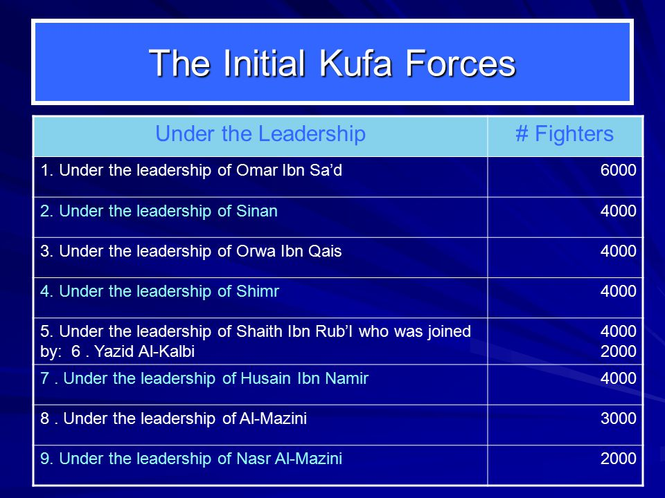The Initial Kufa Forces Under the Leadership# Fighters 1.