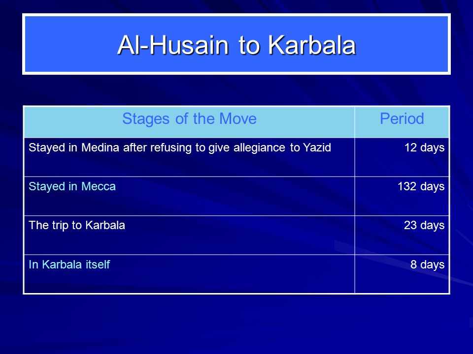 Al-Husain to Karbala Stages of the MovePeriod Stayed in Medina after refusing to give allegiance to Yazid12 days Stayed in Mecca132 days The trip to Karbala23 days In Karbala itself8 days
