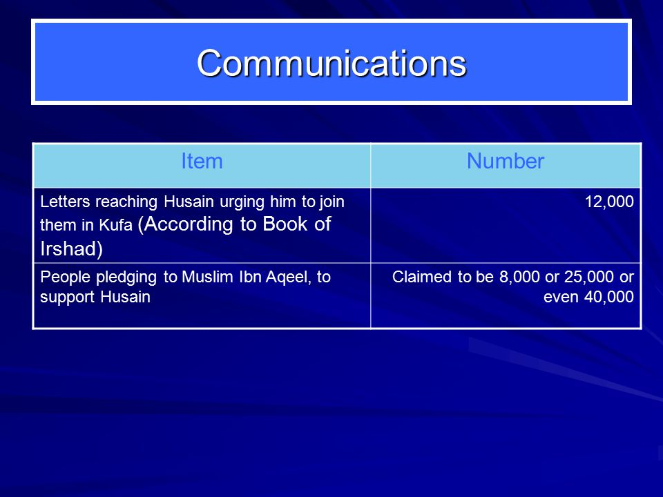 Communications ItemNumber Letters reaching Husain urging him to join them in Kufa (According to Book of Irshad) 12,000 People pledging to Muslim Ibn Aqeel, to support Husain Claimed to be 8,000 or 25,000 or even 40,000