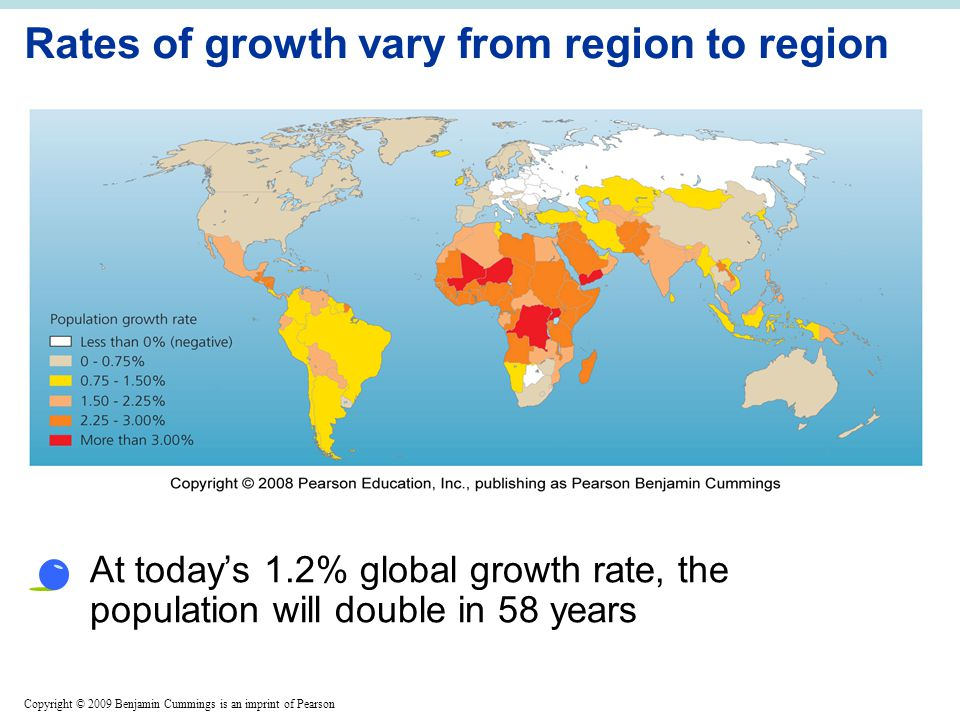 Copyright © 2009 Benjamin Cummings is an imprint of Pearson Rates of growth vary from region to region At today's 1.2% global growth rate, the population will double in 58 years