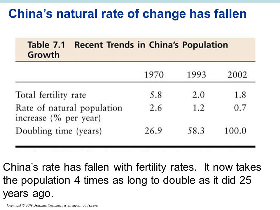 Copyright © 2009 Benjamin Cummings is an imprint of Pearson China's natural rate of change has fallen China's rate has fallen with fertility rates.