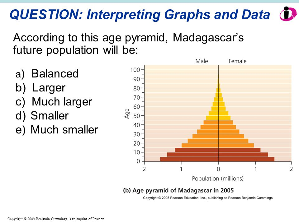 Copyright © 2009 Benjamin Cummings is an imprint of Pearson QUESTION: Interpreting Graphs and Data According to this age pyramid, Madagascar's future population will be: a ) Balanced b) Larger c) Much larger d)Smaller e)Much smaller