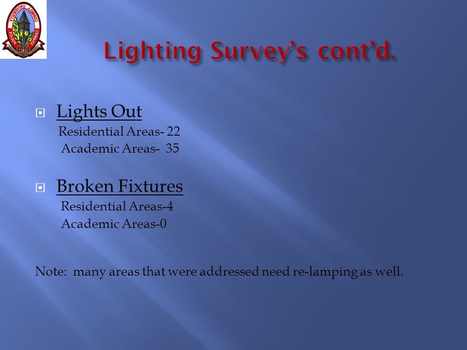  Lights Out Residential Areas- 22 Academic Areas- 35  Broken Fixtures Residential Areas-4 Academic Areas-0 Note: many areas that were addressed need re-lamping as well.