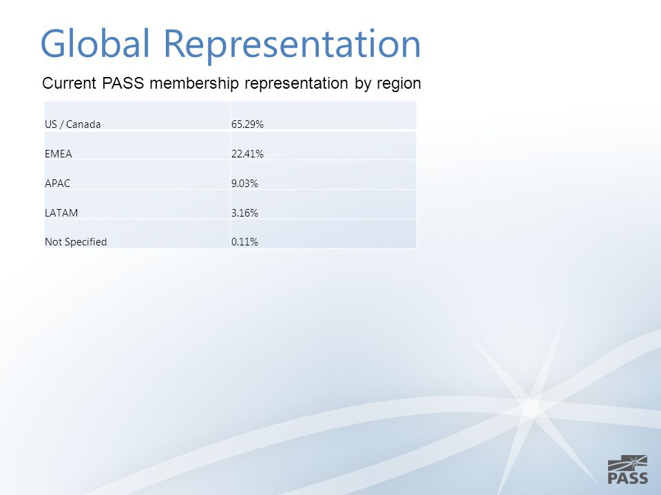 Global Representation US / Canada65.29% EMEA22.41% APAC9.03% LATAM3.16% Not Specified0.11% Current PASS membership representation by region