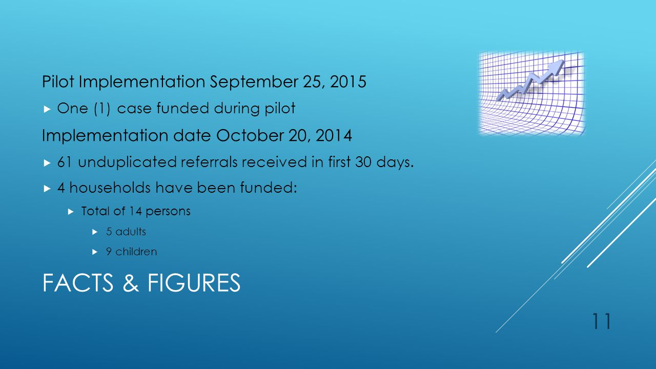 FACTS & FIGURES Pilot Implementation September 25, 2015  One (1) case funded during pilot Implementation date October 20, 2014  61 unduplicated referrals received in first 30 days.
