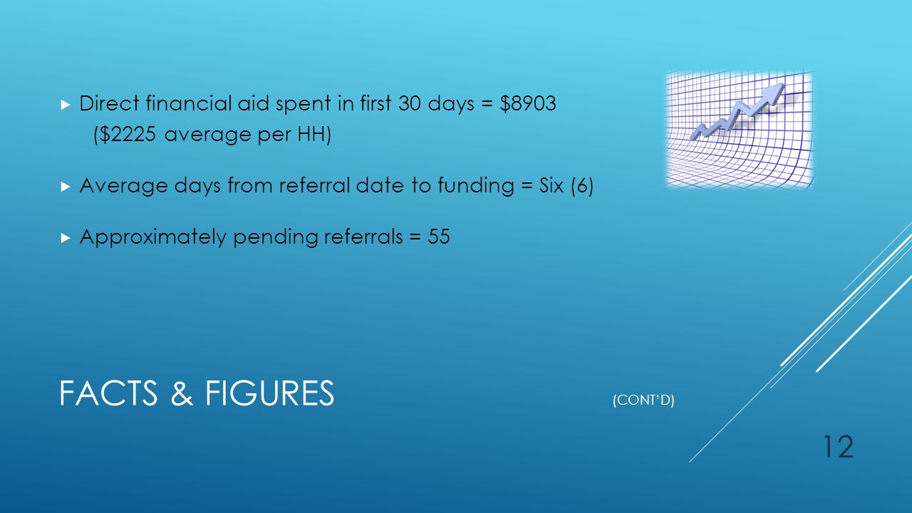 FACTS & FIGURES (CONT'D)  Direct financial aid spent in first 30 days = $8903 ($2225 average per HH)  Average days from referral date to funding = Six (6)  Approximately pending referrals = 55 12