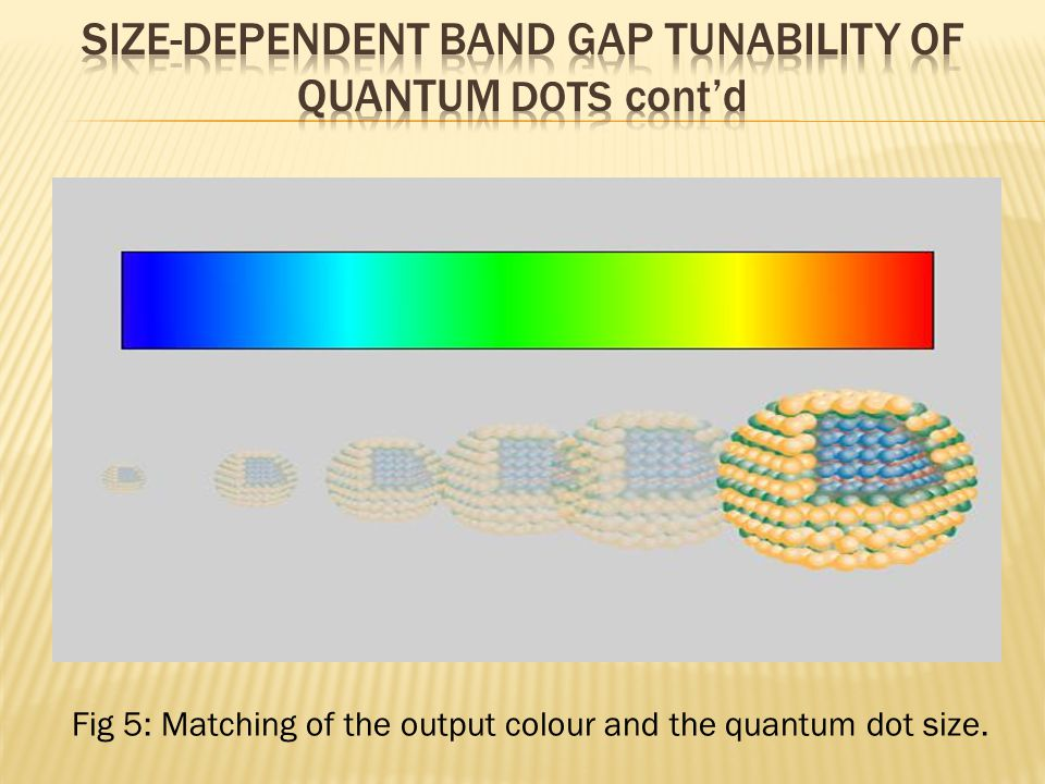 Fig 5: Matching of the output colour and the quantum dot size.