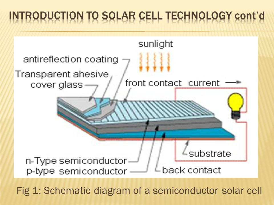 Fig 1: Schematic diagram of a semiconductor solar cell
