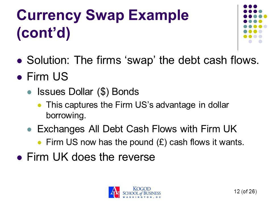 Currency Swap Example (cont'd) Solution: The firms 'swap' the debt cash flows.
