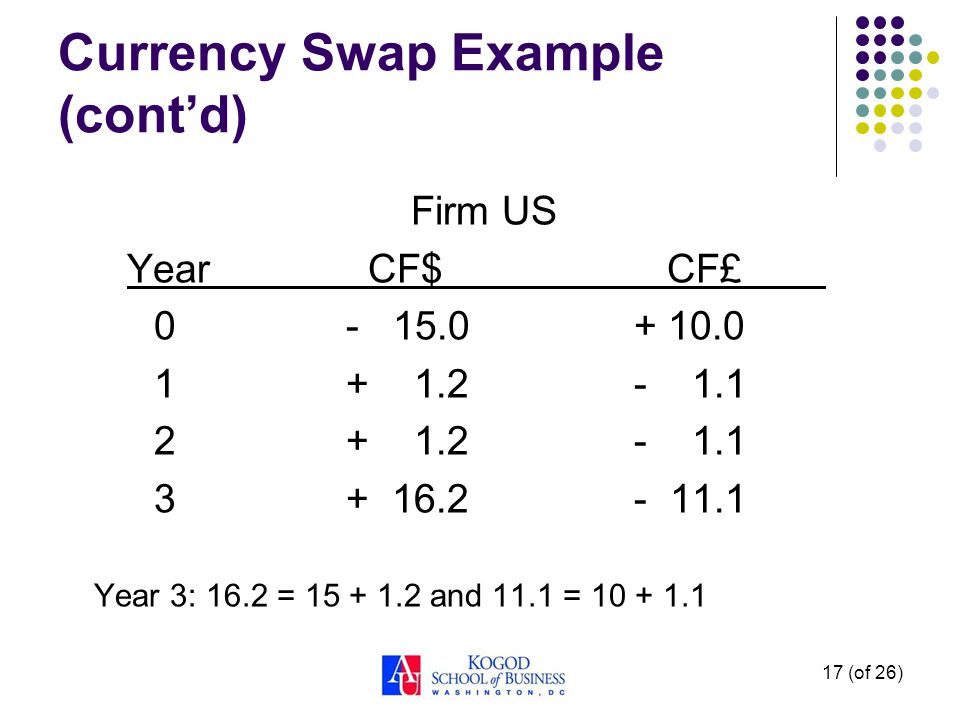 Currency Swap Example (cont'd) Firm US Year CF$ CF£ 0- 15.0+ 10.0 1+ 1.2- 1.1 2+ 1.2- 1.1 3+ 16.2- 11.1 Year 3: 16.2 = 15 + 1.2 and 11.1 = 10 + 1.1 17 (of 26)