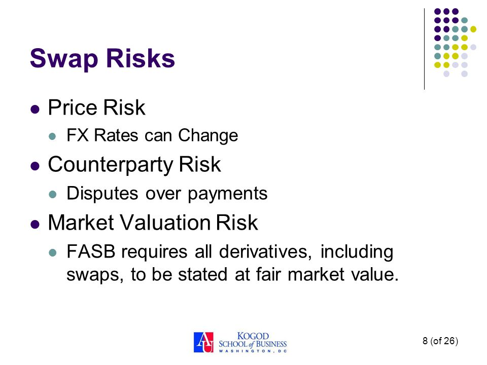 Swap Risks Price Risk FX Rates can Change Counterparty Risk Disputes over payments Market Valuation Risk FASB requires all derivatives, including swaps, to be stated at fair market value.