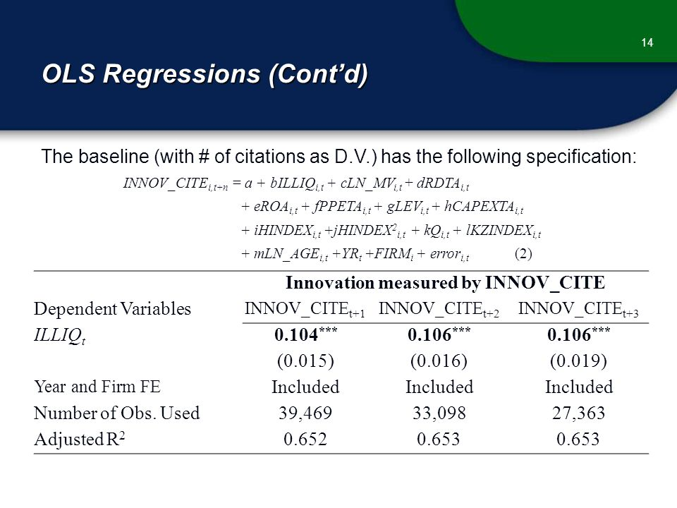 OLS Regressions (Cont'd) 14 The baseline (with # of citations as D.V.) has the following specification: INNOV_CITE i,t+n = a + bILLIQ i,t + cLN_MV i,t + dRDTA i,t + eROA i,t + fPPETA i,t + gLEV i,t + hCAPEXTA i,t + iHINDEX i,t +jHINDEX 2 i,t + kQ i,t + lKZINDEX i,t + mLN_AGE i,t +YR t +FIRM i + error i,t (2) Innovation measured by INNOV_CITE Dependent Variables INNOV_CITE t+1 INNOV_CITE t+2 INNOV_CITE t+3 ILLIQ t 0.104 *** 0.106 *** (0.015)(0.016)(0.019) Year and Firm FE Included Number of Obs.