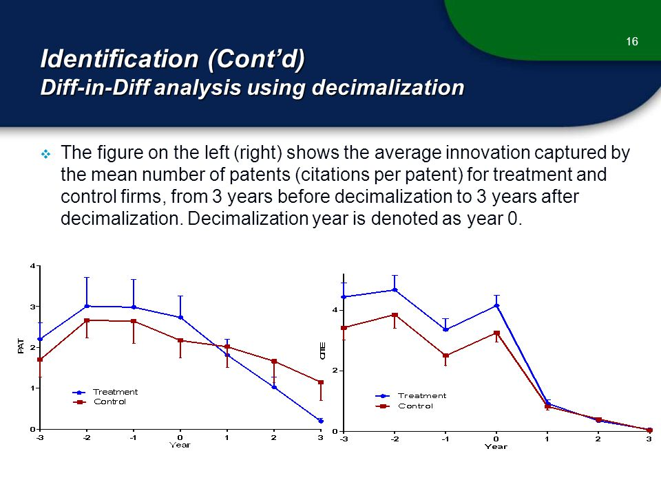 Identification (Cont'd) Diff-in-Diff analysis using decimalization 16  The figure on the left (right) shows the average innovation captured by the mean number of patents (citations per patent) for treatment and control firms, from 3 years before decimalization to 3 years after decimalization.