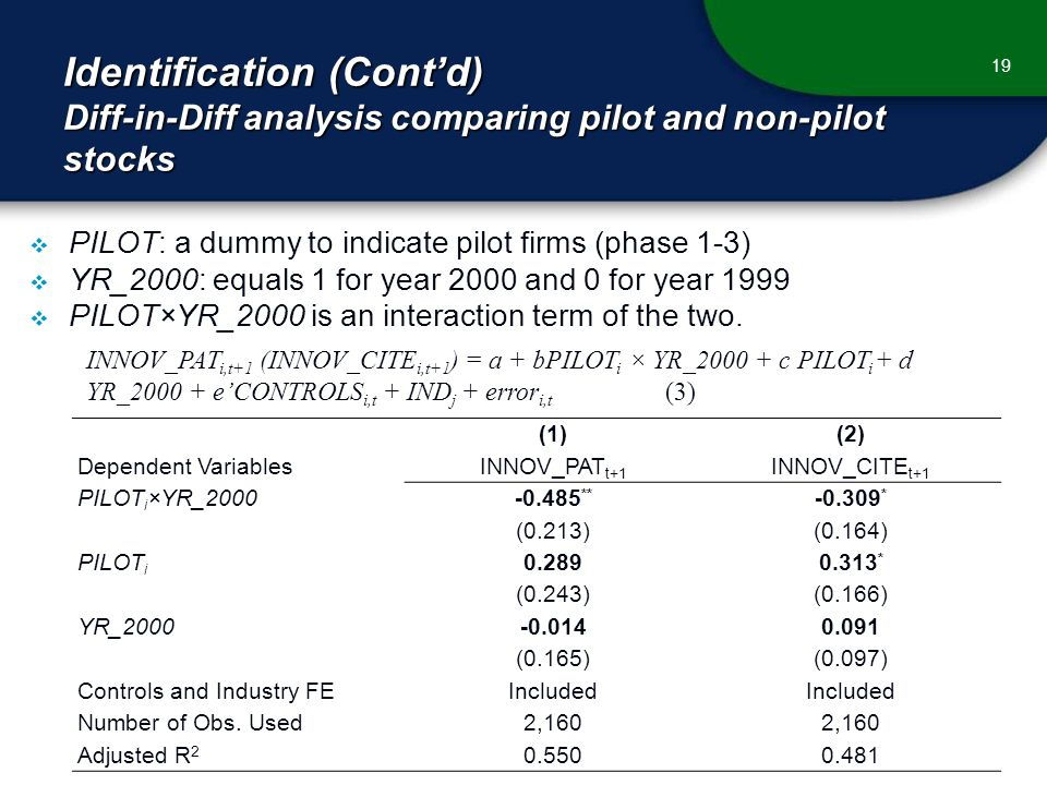 Identification (Cont'd) Diff-in-Diff analysis comparing pilot and non-pilot stocks 19  PILOT: a dummy to indicate pilot firms (phase 1-3)  YR_2000: equals 1 for year 2000 and 0 for year 1999  PILOT×YR_2000 is an interaction term of the two.