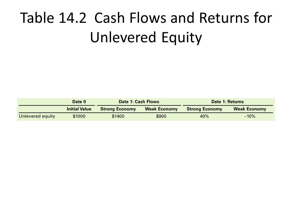 Table 14.2 Cash Flows and Returns for Unlevered Equity