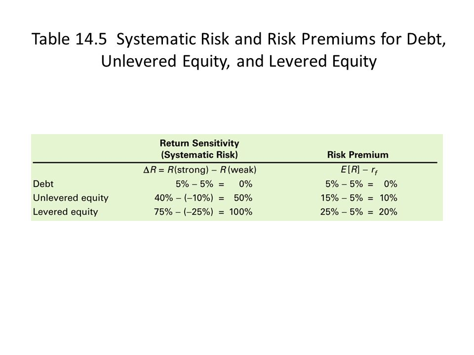 Table 14.5 Systematic Risk and Risk Premiums for Debt, Unlevered Equity, and Levered Equity