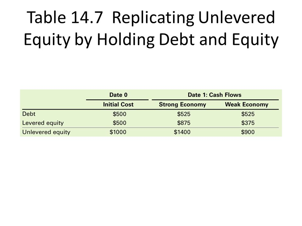 Table 14.7 Replicating Unlevered Equity by Holding Debt and Equity