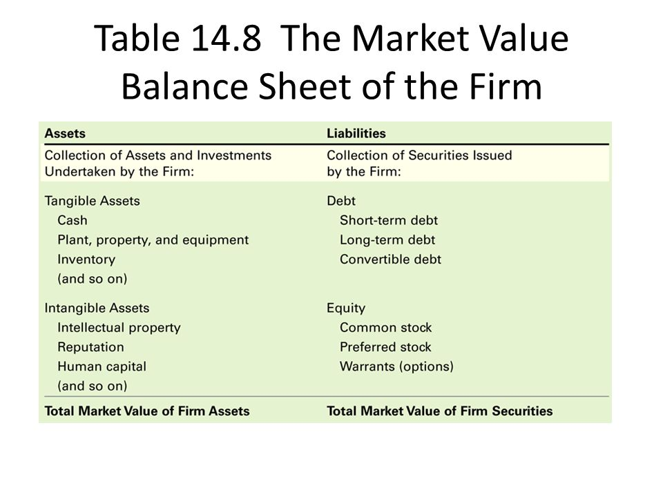 Table 14.8 The Market Value Balance Sheet of the Firm