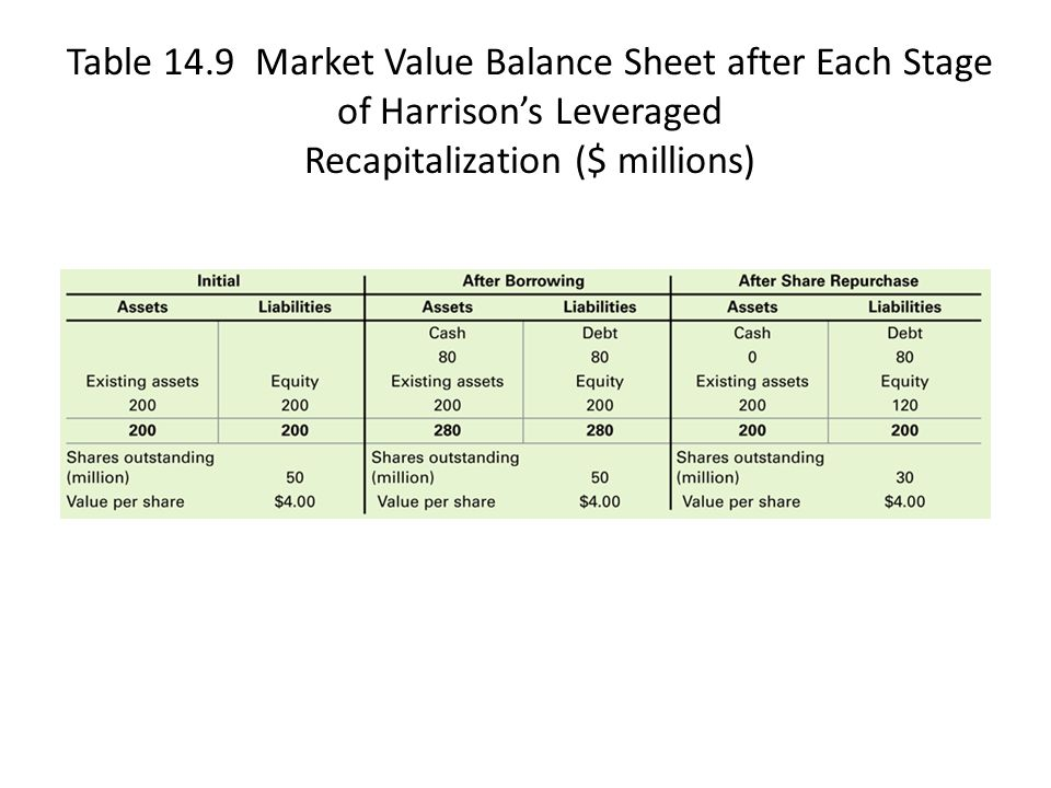 Table 14.9 Market Value Balance Sheet after Each Stage of Harrison's Leveraged Recapitalization ($ millions)
