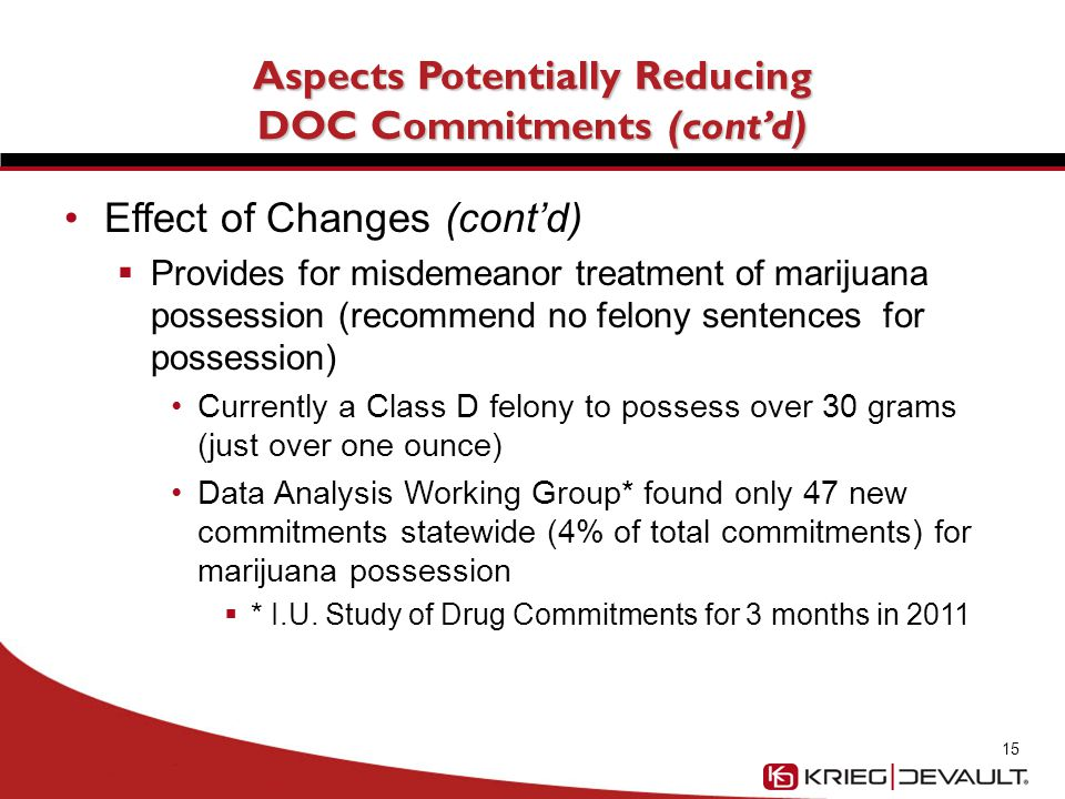 Aspects Potentially Reducing DOC Commitments (cont'd) Effect of Changes (cont'd)  Provides for misdemeanor treatment of marijuana possession (recommend no felony sentences for possession) Currently a Class D felony to possess over 30 grams (just over one ounce) Data Analysis Working Group* found only 47 new commitments statewide (4% of total commitments) for marijuana possession  * I.U.