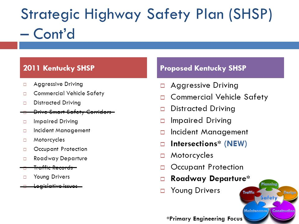 Strategic Highway Safety Plan (SHSP) – Cont'd  Aggressive Driving  Commercial Vehicle Safety  Distracted Driving  Drive Smart Safety Corridors  Impaired Driving  Incident Management  Motorcycles  Occupant Protection  Roadway Departure  Traffic Records  Young Drivers  Legislative Issues  Aggressive Driving  Commercial Vehicle Safety  Distracted Driving  Impaired Driving  Incident Management  Intersections* (NEW)  Motorcycles  Occupant Protection  Roadway Departure*  Young Drivers 2011 Kentucky SHSPProposed Kentucky SHSP *Primary Engineering Focus