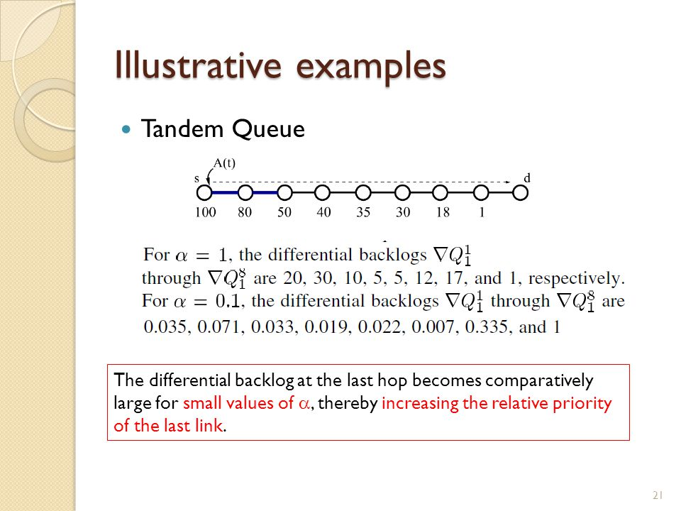 Illustrative examples Tandem Queue 21 The differential backlog at the last hop becomes comparatively large for small values of , thereby increasing the relative priority of the last link.