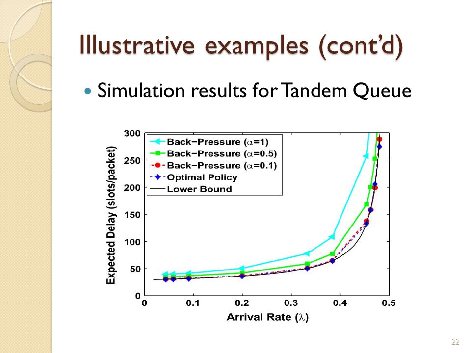 Illustrative examples (cont'd) Simulation results for Tandem Queue 22