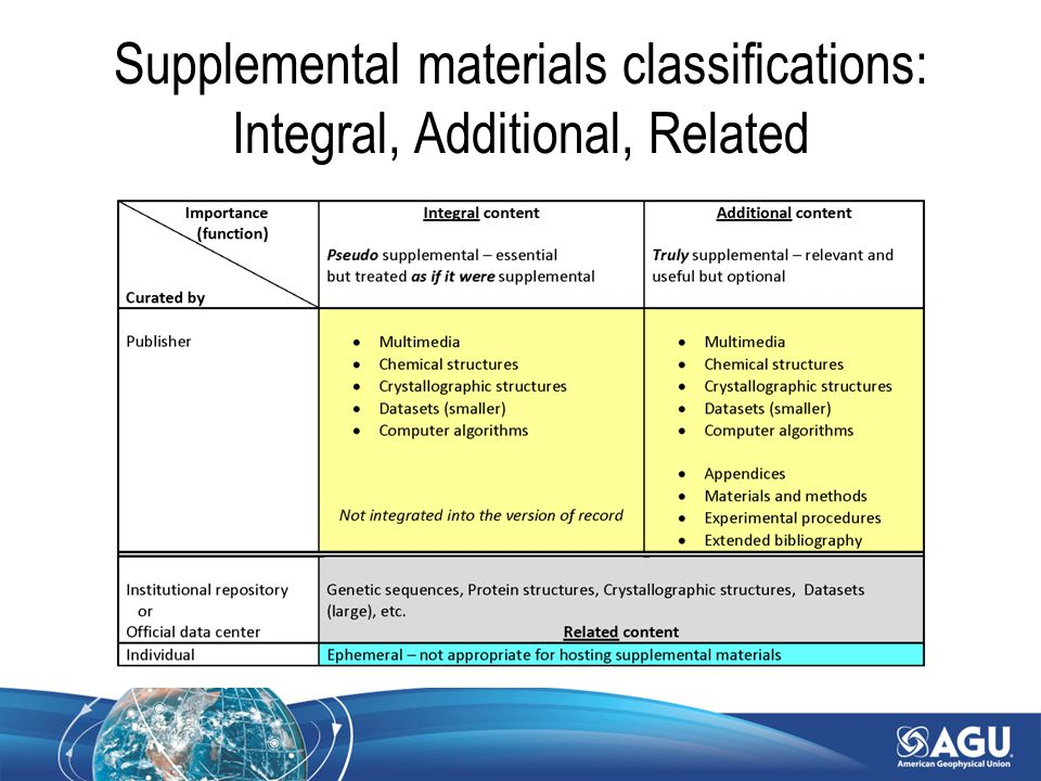 Supplemental materials classifications: Integral, Additional, Related