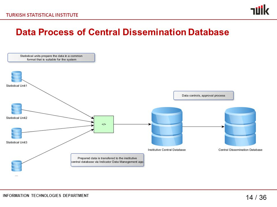TURKISH STATISTICAL INSTITUTE INFORMATION TECHNOLOGIES DEPARTMENT 14 / 36 Data Process of Central Dissemination Database