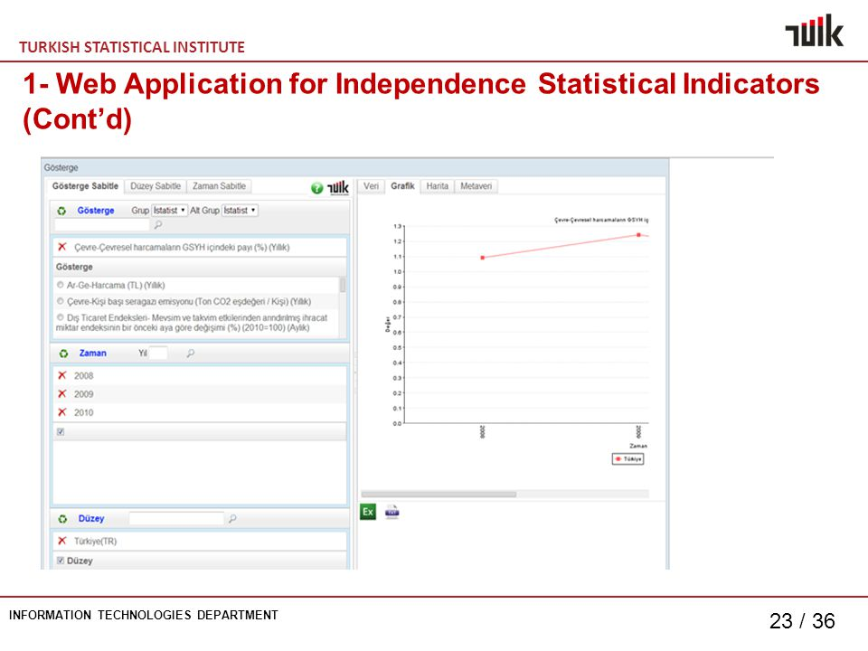 TURKISH STATISTICAL INSTITUTE INFORMATION TECHNOLOGIES DEPARTMENT 23 / Web Application for Independence Statistical Indicators (Cont'd)