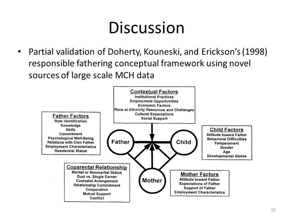 Discussion Partial validation of Doherty, Kouneski, and Erickson's (1998) responsible fathering conceptual framework using novel sources of large scale MCH data 30