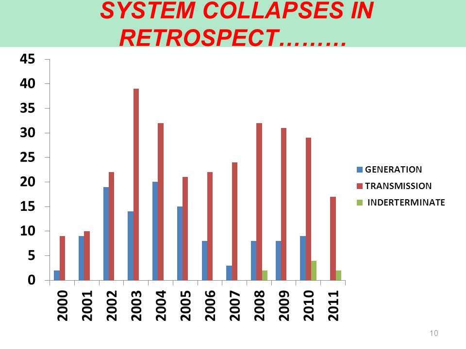 10 SYSTEM COLLAPSES IN RETROSPECT………