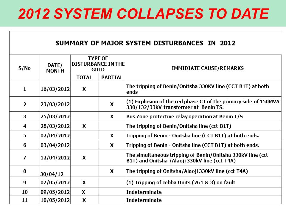 2012 SYSTEM COLLAPSES TO DATE SUMMARY OF MAJOR SYSTEM DISTURBANCES IN 2012 S/No DATE/ MONTH TYPE OF DISTURBANCE IN THE GRID IMMIDIATE CAUSE/REMARKS TOTALPARTIAL 116/03/2012X The tripping of Benin/Onitsha 330KV line (CCT B1T) at both ends 223/03/2012 X (1) Explosion of the red phase CT of the primary side of 150MVA 330/132/33kV transformer at Benin TS.