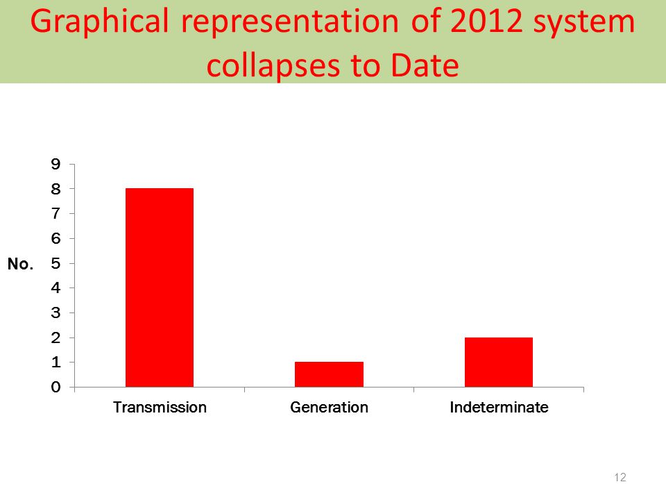 Graphical representation of 2012 system collapses to Date 12 No.