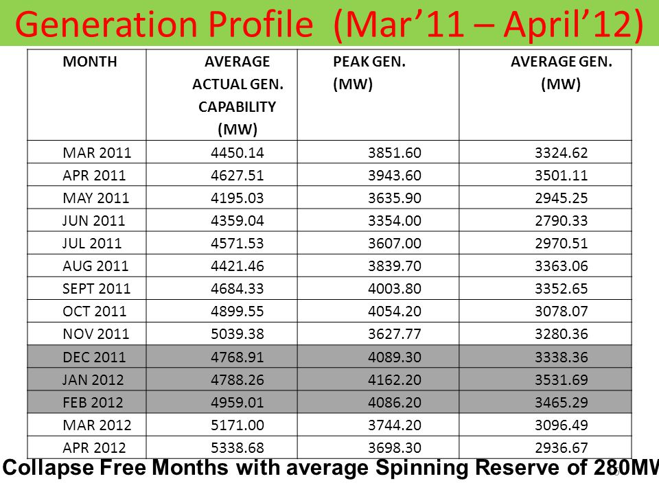 Generation Profile (Mar'11 – April'12) 15 MONTH AVERAGE ACTUAL GEN.