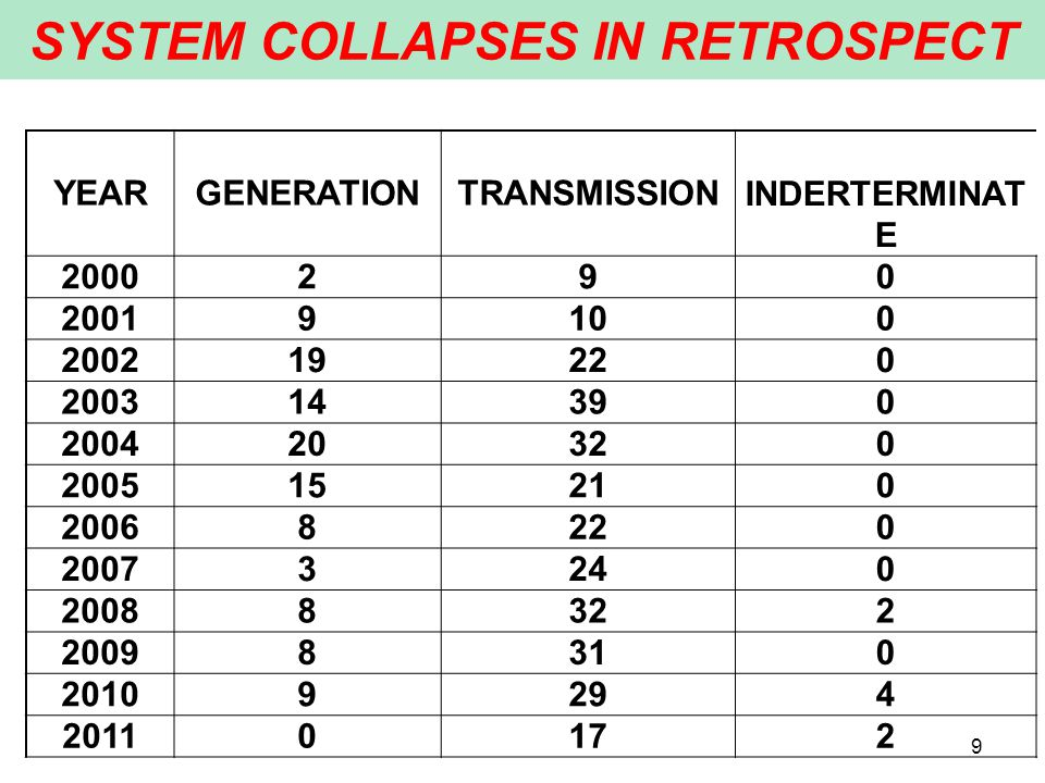 SYSTEM COLLAPSES IN RETROSPECT 9 YEARGENERATIONTRANSMISSION INDERTERMINAT E 2000290 20019100 200219220 200314390 200420320 200515210 20068220 20073240 20088322 20098310 20109294 20110172