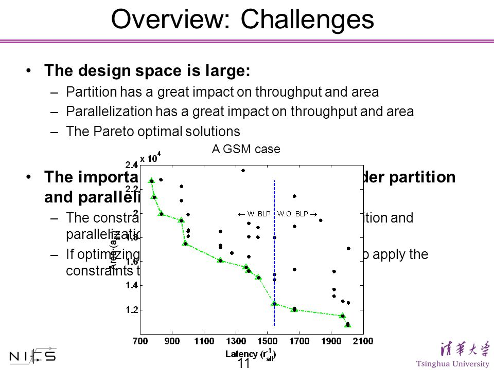 Overview: Challenges The design space is large: –Partition has a great impact on throughput and area –Parallelization has a great impact on throughput and area –The Pareto optimal solutions The importance to simultaneously consider partition and parallelization: –The constraints are for the system after both partition and parallelization –If optimizing them separately, it is not clear how to apply the constraints to each problem individually 11 A GSM case