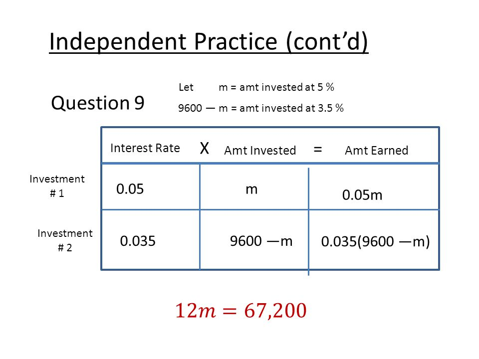 Independent Practice (cont'd) Question 9 Let m = amt invested at 5 % 9600 — m = amt invested at 3.5 % Interest Rate X Amt Earned = Amt Invested Investment # 1 Investment # 2 0.05m 0.05m 0.0359600 —m 0.035(9600 —m)