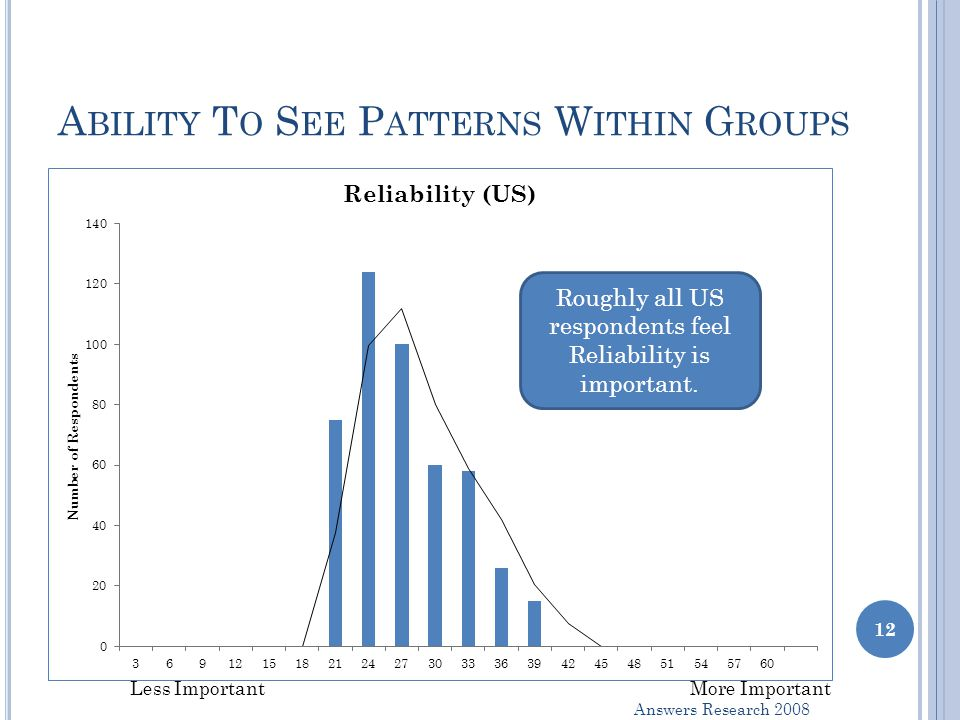 A BILITY T O S EE P ATTERNS W ITHIN G ROUPS More ImportantLess Important Roughly all US respondents feel Reliability is important.