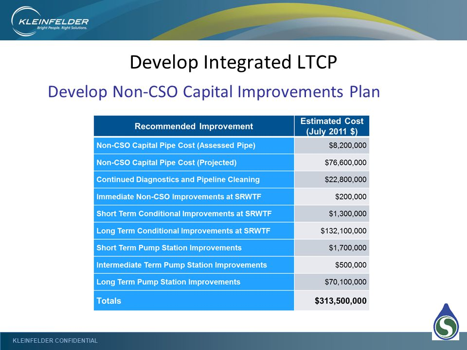 KLEINFELDER CONFIDENTIAL Develop Integrated LTCP Develop Non-CSO Capital Improvements Plan