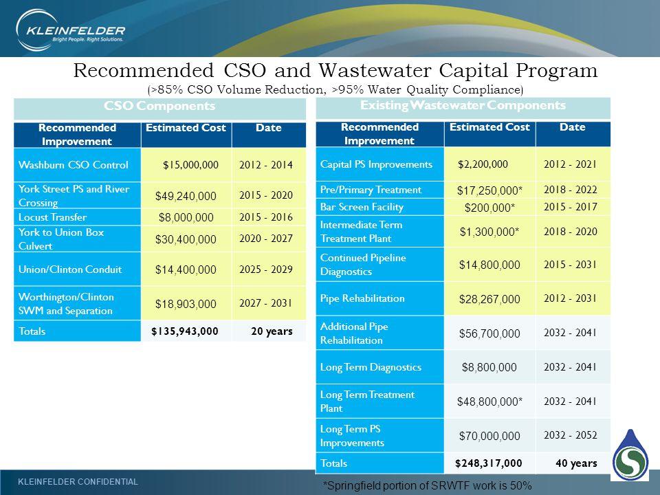 KLEINFELDER CONFIDENTIAL CSO Components Recommended Improvement Estimated CostDate Washburn CSO Control$15,000,0002012 - 2014 York Street PS and River Crossing $49,240,000 2015 - 2020 Locust Transfer $8,000,000 2015 - 2016 York to Union Box Culvert $30,400,000 2020 - 2027 Union/Clinton Conduit $14,400,000 2025 - 2029 Worthington/Clinton SWM and Separation $18,903,000 2027 - 2031 Totals$135,943,00020 years Recommended CSO and Wastewater Capital Program (>85% CSO Volume Reduction, >95% Water Quality Compliance) Existing Wastewater Components Recommended Improvement Estimated CostDate Capital PS Improvements$2,200,0002012 - 2021 Pre/Primary Treatment $17,250,000* 2018 - 2022 Bar Screen Facility $200,000* 2015 - 2017 Intermediate Term Treatment Plant $1,300,000* 2018 - 2020 Continued Pipeline Diagnostics $14,800,000 2015 - 2031 Pipe Rehabilitation $28,267,000 2012 - 2031 Additional Pipe Rehabilitation $56,700,000 2032 - 2041 Long Term Diagnostics $8,800,000 2032 - 2041 Long Term Treatment Plant $48,800,000* 2032 - 2041 Long Term PS Improvements $70,000,000 2032 - 2052 Totals$248,317,00040 years *Springfield portion of SRWTF work is 50%
