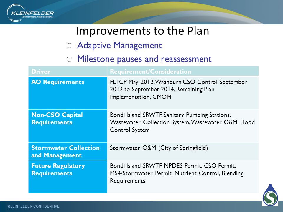 KLEINFELDER CONFIDENTIAL Improvements to the Plan Adaptive Management Milestone pauses and reassessment DriverRequirement/Consideration AO RequirementsFLTCP May 2012, Washburn CSO Control September 2012 to September 2014, Remaining Plan Implementation, CMOM Non-CSO Capital Requirements Bondi Island SRWTF, Sanitary Pumping Stations, Wastewater Collection System, Wastewater O&M, Flood Control System Stormwater Collection and Management Stormwater O&M (City of Springfield) Future Regulatory Requirements Bondi Island SRWTF NPDES Permit, CSO Permit, MS4/Stormwater Permit, Nutrient Control, Blending Requirements
