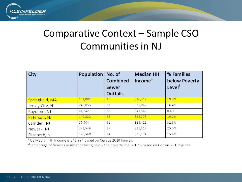 KLEINFELDER CONFIDENTIAL Comparative Context – Sample CSO Communities in NJ