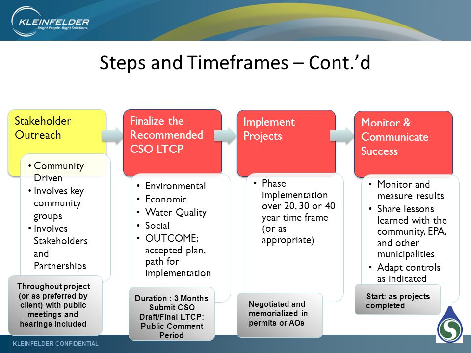 KLEINFELDER CONFIDENTIAL Steps and Timeframes – Cont.'d Stakeholder Outreach Community Driven Involves key community groups Involves Stakeholders and Partnerships Implement Projects Phase implementation over 20, 30 or 40 year time frame (or as appropriate) Monitor & Communicate Success Monitor and measure results Share lessons learned with the community, EPA, and other municipalities Adapt controls as indicated Finalize the Recommended CSO LTCP Environmental Economic Water Quality Social OUTCOME: accepted plan, path for implementation Start: as projects completed Throughout project (or as preferred by client) with public meetings and hearings included Duration : 3 Months Submit CSO Draft/Final LTCP: Public Comment Period Negotiated and memorialized in permits or AOs