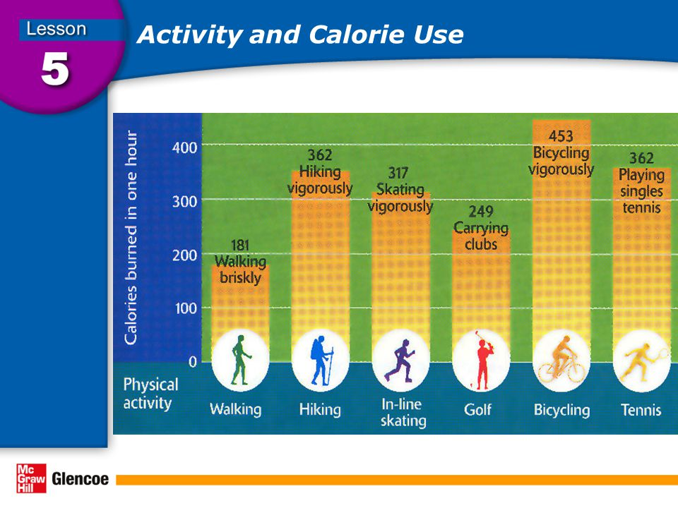 Activity and Calorie Use