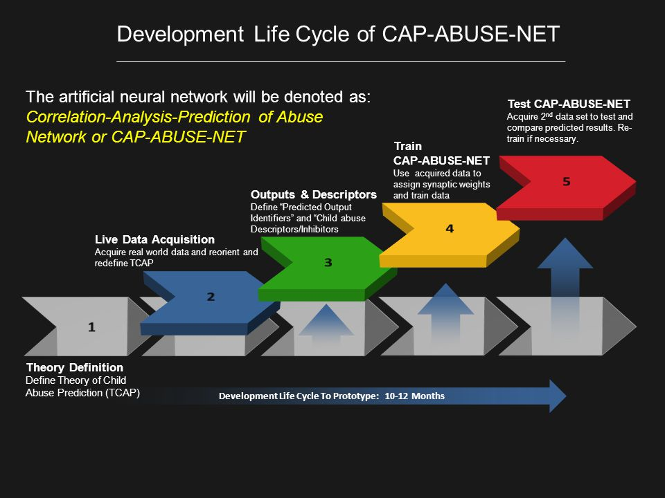 Development Life Cycle To Prototype: 10-12 Months Theory Definition Define Theory of Child Abuse Prediction (TCAP) Live Data Acquisition Acquire real world data and reorient and redefine TCAP Outputs & Descriptors Define Predicted Output Identifiers and Child abuse Descriptors/Inhibitors Train CAP-ABUSE-NET Use acquired data to assign synaptic weights and train data Test CAP-ABUSE-NET Acquire 2 nd data set to test and compare predicted results.