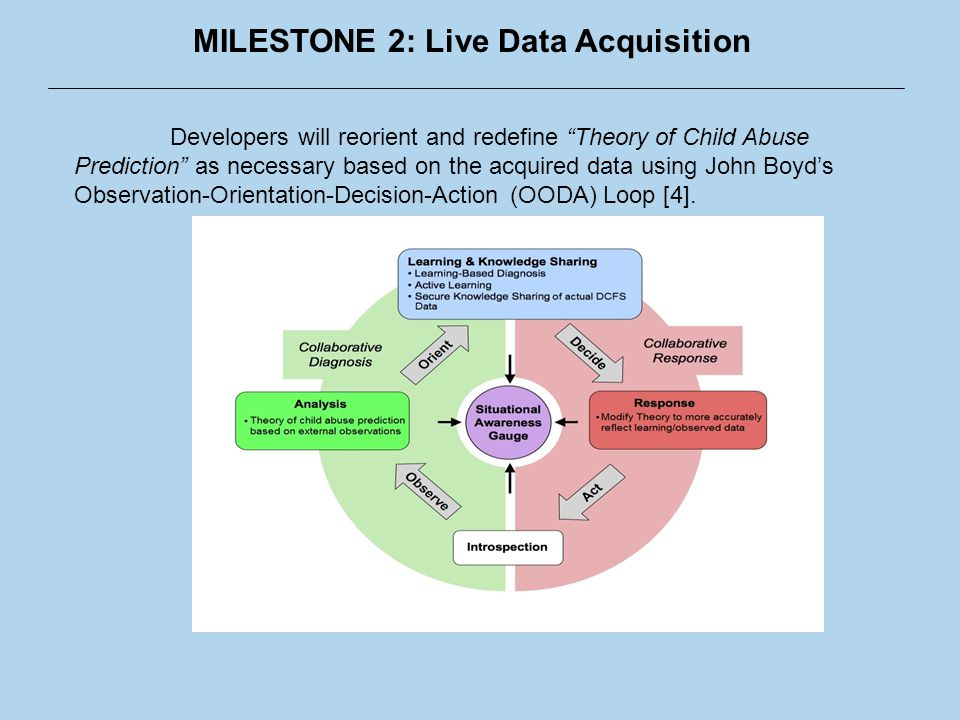 MILESTONE 2: Live Data Acquisition Developers will reorient and redefine Theory of Child Abuse Prediction as necessary based on the acquired data using John Boyd's Observation-Orientation-Decision-Action (OODA) Loop [4].