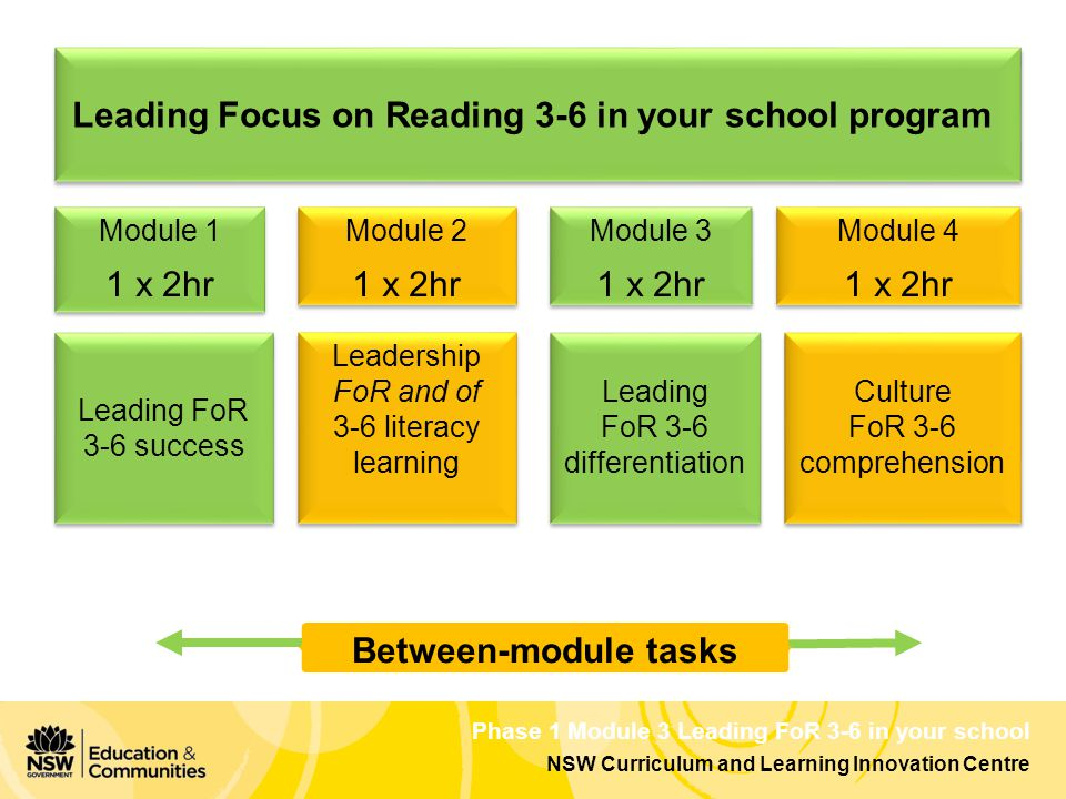 Phase 1 Module 3 Leading FoR 3-6 in your school NSW Curriculum and Learning Innovation Centre Leading Focus on Reading 3-6 in your school program Module 1 1 x 2hr Module 1 1 x 2hr Between-module tasks Module 4 1 x 2hr Module 4 1 x 2hr Module 3 1 x 2hr Module 3 1 x 2hr Module 2 1 x 2hr Module 2 1 x 2hr Leadership FoR and of 3-6 literacy learning Leadership FoR and of 3-6 literacy learning Culture FoR 3-6 comprehension Culture FoR 3-6 comprehension Leading FoR 3-6 differentiation Leading FoR 3-6 differentiation Leading FoR 3-6 success Leading FoR 3-6 success